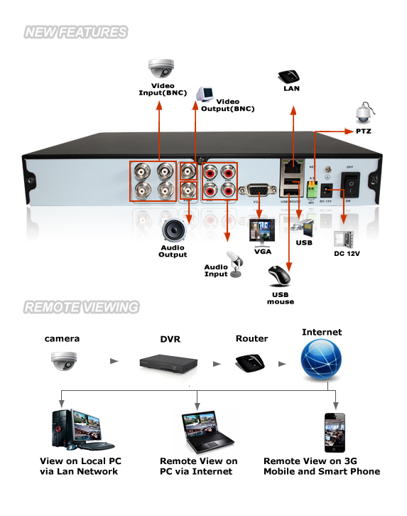 zmodo 4ch security full d1 dvr sony ccd outdoor surveillance