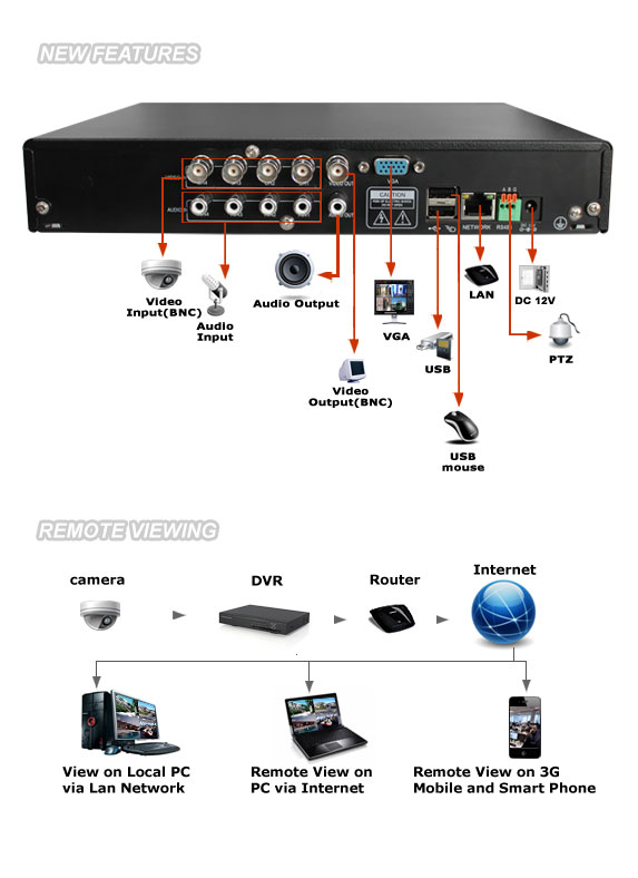 Instruction Manual H 264 Network Digital Video
