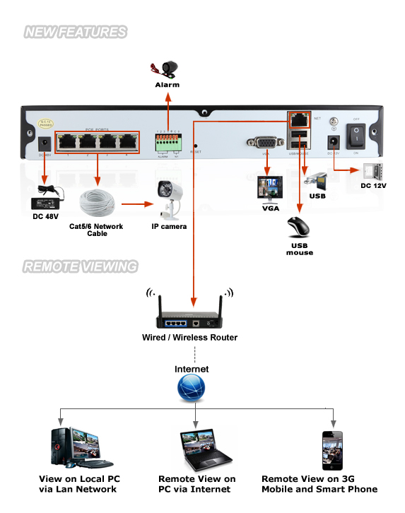 buying and installing a security camera surveillance network dvr includes how to connect to the internet for remote viewing with a smartphone or tablet